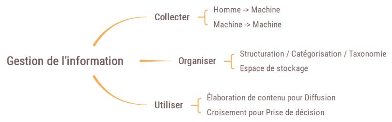 communication-gestion-information-vitaloweb-conseil-formation-accompagnement-amiens